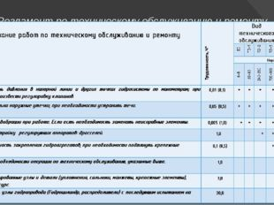 Регламент по техническому обслуживанию и ремонту гидропривода механизма конце