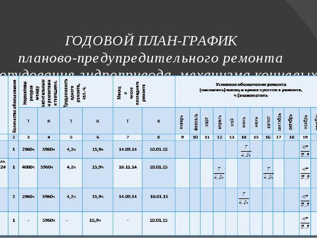 ГОДОВОЙ ПЛАН-ГРАФИК планово-предупредительного ремонта оборудования гидроприв...