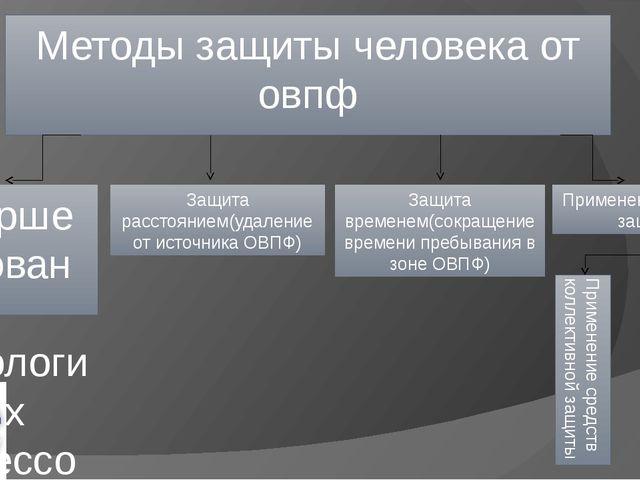 Методы защиты человека от овпф Совершенствование технологических процессов и...