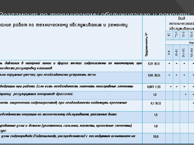 Регламент по техническому обслуживанию и ремонту гидропривода механизма конце...