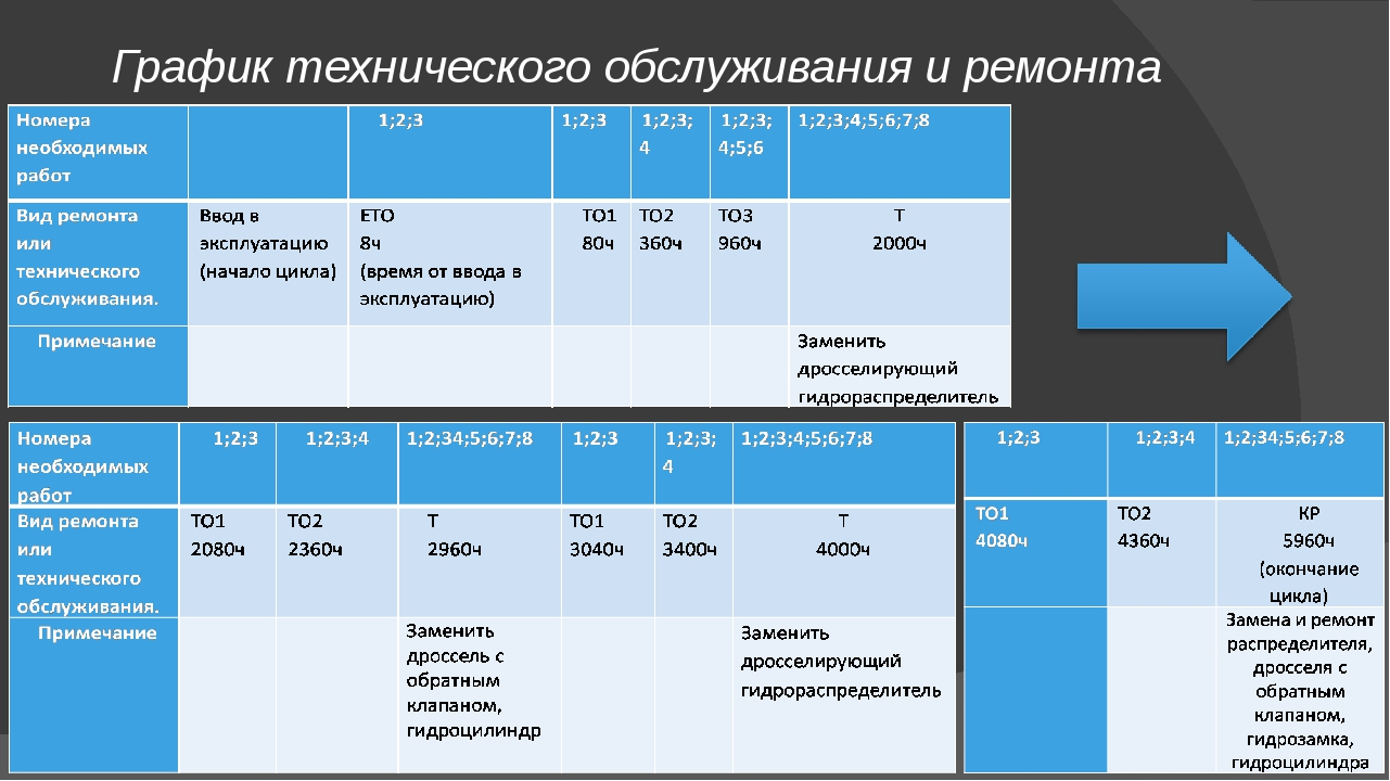График технического обслуживания и ремонта (ТОиР)