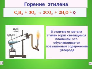 Горение этилена C2Н4 + 3О2 ═> 2СО2 + 2Н2О + Q В отличие от метана этилен гори