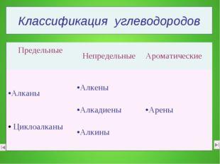 Классификация углеводородов Предельные НепредельныеАроматические Алканы Цик
