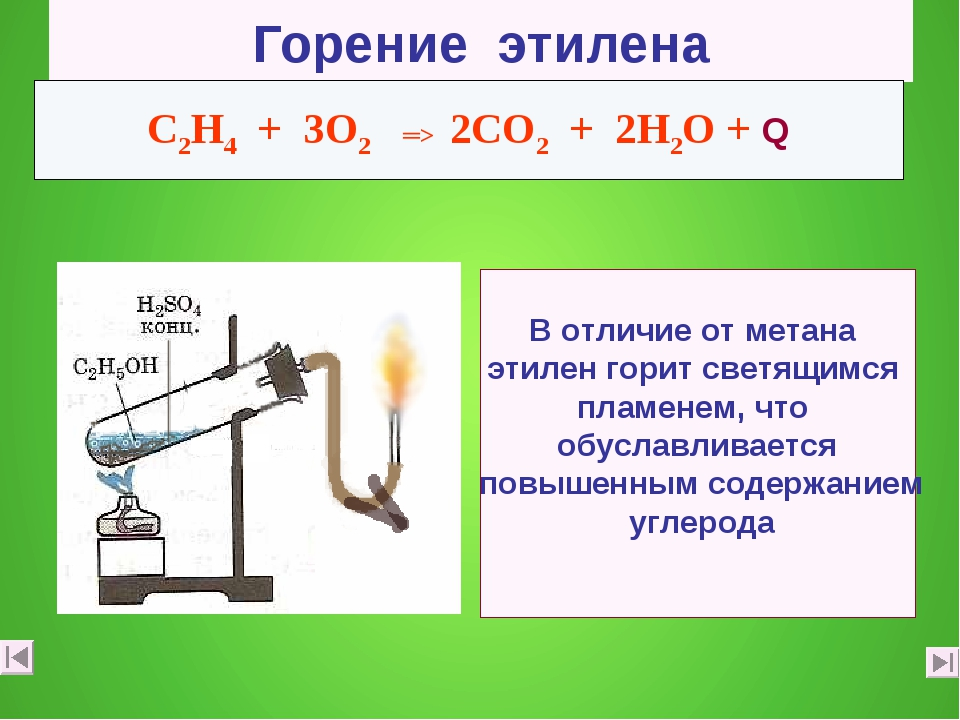 Горение этилена C2Н4 + 3О2 ═> 2СО2 + 2Н2О + Q В отличие от метана этилен гори...