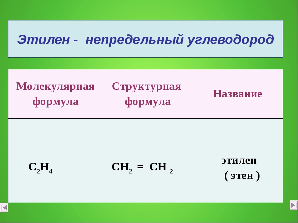 Этилен - непредельный углеводород Молекулярная формулаСтруктурная формулаНа...
