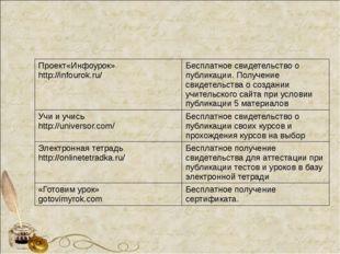 Проект«Инфоурок» http://infourok.ru/ Бесплатное свидетельство о публикации.