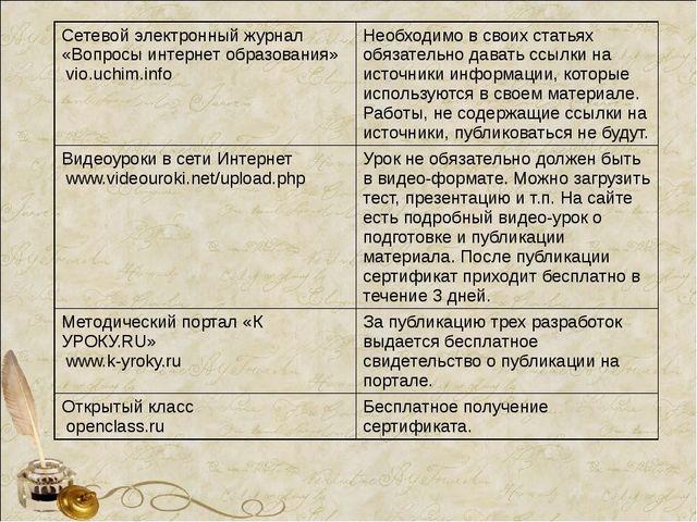 Сетевой электронный журнал «Вопросы интернет образования» vio.uchim.info Необ...