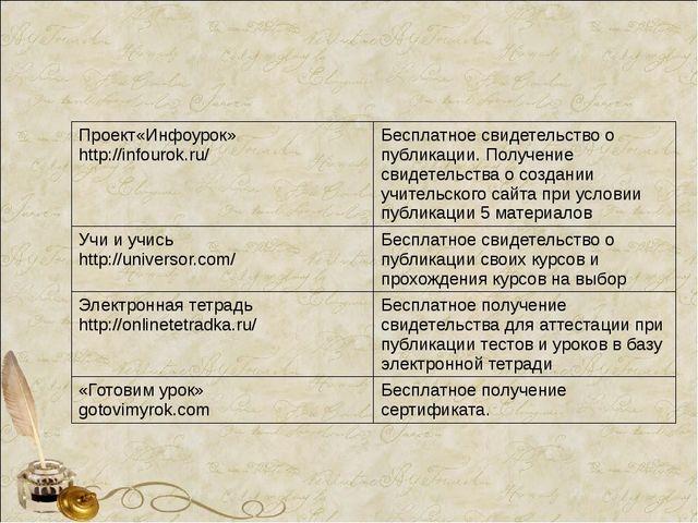 Проект«Инфоурок» http://infourok.ru/ Бесплатное свидетельство о публикации....