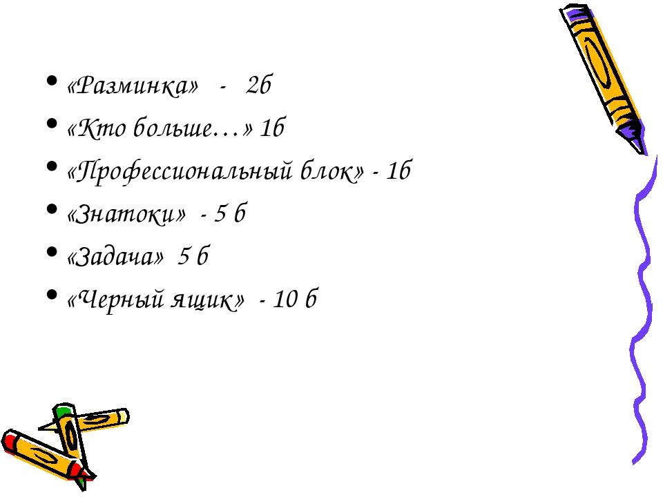 «Разминка» - 2б «Кто больше…» 1б «Профессиональный блок» - 1б «Знатоки» - 5 б...