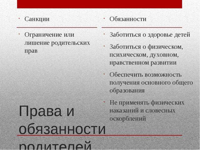 Права и обязанности родителей Санкции Ограничение или лишение родительских пр...