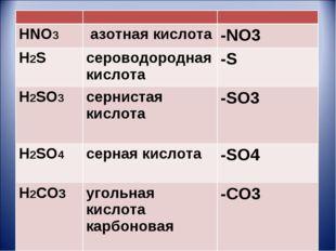 HNO3 азотная кислота-NO3 H2S сероводородная кислота-S H2SO3сернистая