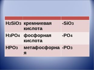 H2SiO3кремниевая кислота-SiO3 H3PO4фосфорная кислота-PO4 HPO3 метафос