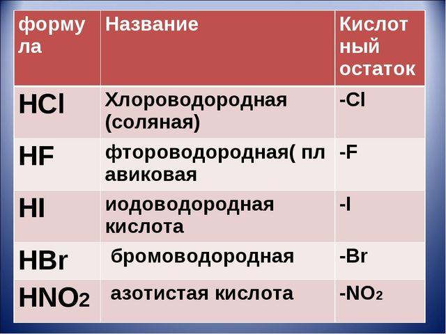 )   формулаНазвание Кислотный остаток HClХлороводородная (соляная)-C...