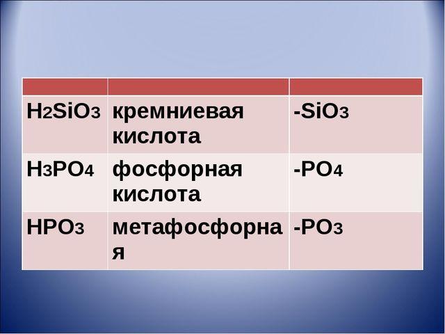 H2SiO3кремниевая кислота-SiO3 H3PO4фосфорная кислота-PO4 HPO3 метафос...