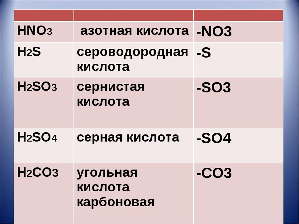 HNO3 азотная кислота-NO3 H2S сероводородная кислота-S H2SO3сернистая...