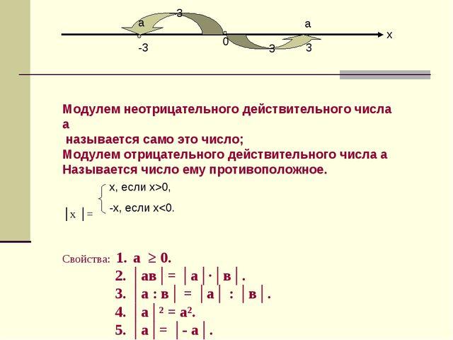 х 0 -3 3 3 3 а а Модулем неотрицательного действительного числа а называется...