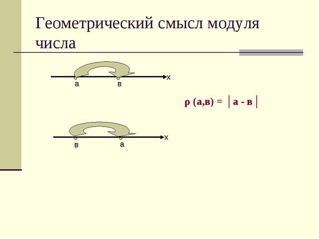Геометрический смысл модуля числа х х а в в а ρ (а,в) = │а - в│