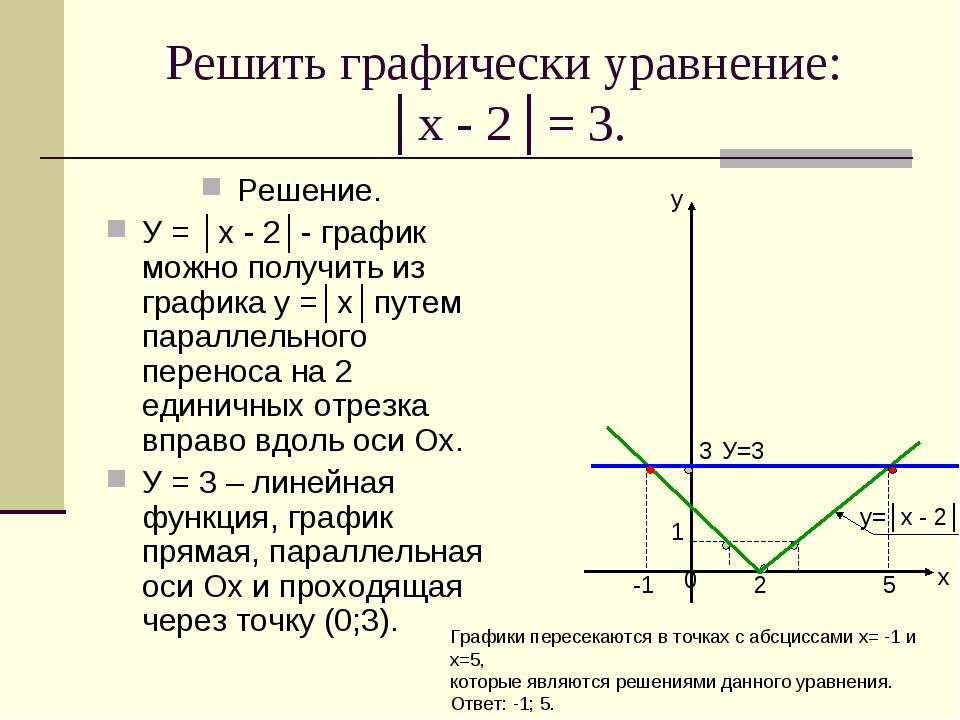 Решить графически уравнение: │х - 2│= 3. Решение. У = │х - 2│- график можно п...