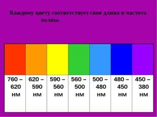 Каждому цвету соответствует своя длина и частота волны.  760 – 620 нм 6