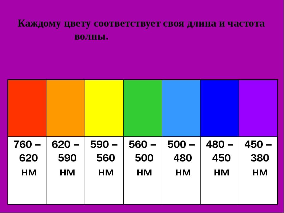 Каждому цвету соответствует своя длина и частота волны.  760 – 620 нм 6...