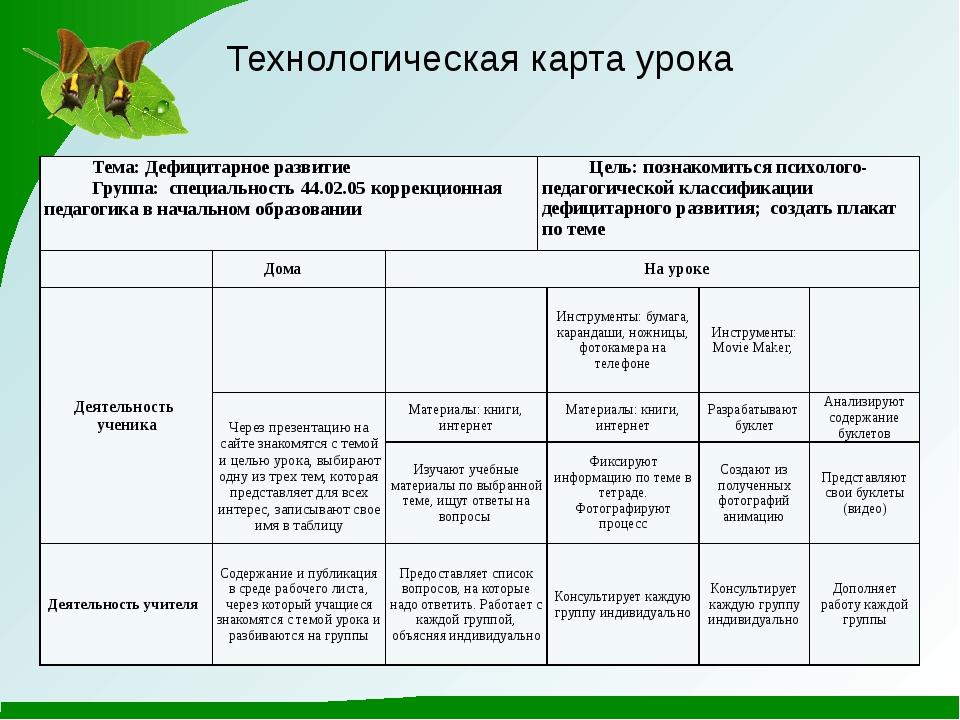 Технологическая карта урока Тема:Дефицитарноеразвитие Группа: специальность4...