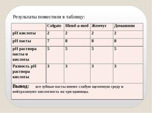 Результаты поместили в таблицу: Colgate Blend-a-med Жемчуг Домашняя рНкислоты