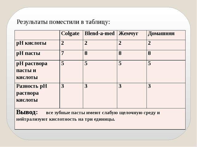 Результаты поместили в таблицу: Colgate Blend-a-med Жемчуг Домашняя рНкислоты...
