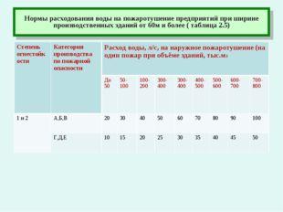 Нормы расходования воды на пожаротушение предприятий при ширине производствен