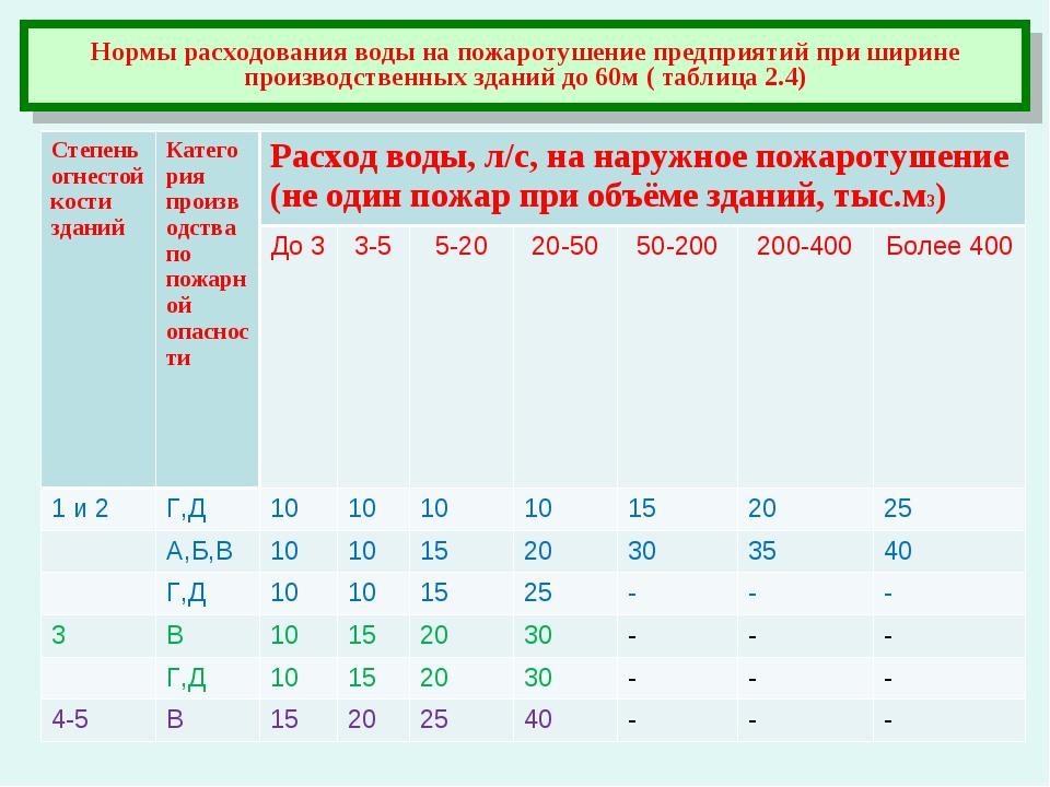 Нормы расходования воды на пожаротушение предприятий при ширине производствен...