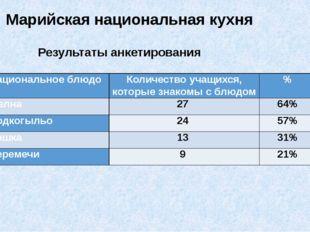 Марийская национальная кухня Результаты анкетирования Национальное блюдо Коли