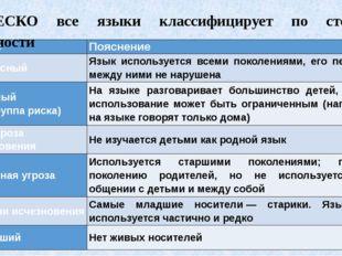 ЮНЕСКО все языки классифицирует по степени сохранности Статус Пояснение Безоп