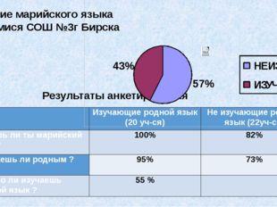 Результаты анкетирования Изучение марийского языка учащимися СОШ №3г Бирска
