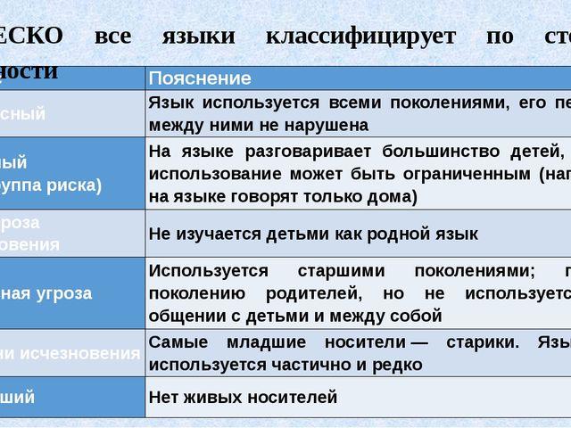 ЮНЕСКО все языки классифицирует по степени сохранности Статус Пояснение Безоп...