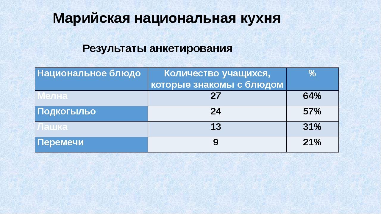 Марийская национальная кухня Результаты анкетирования Национальное блюдо Коли...