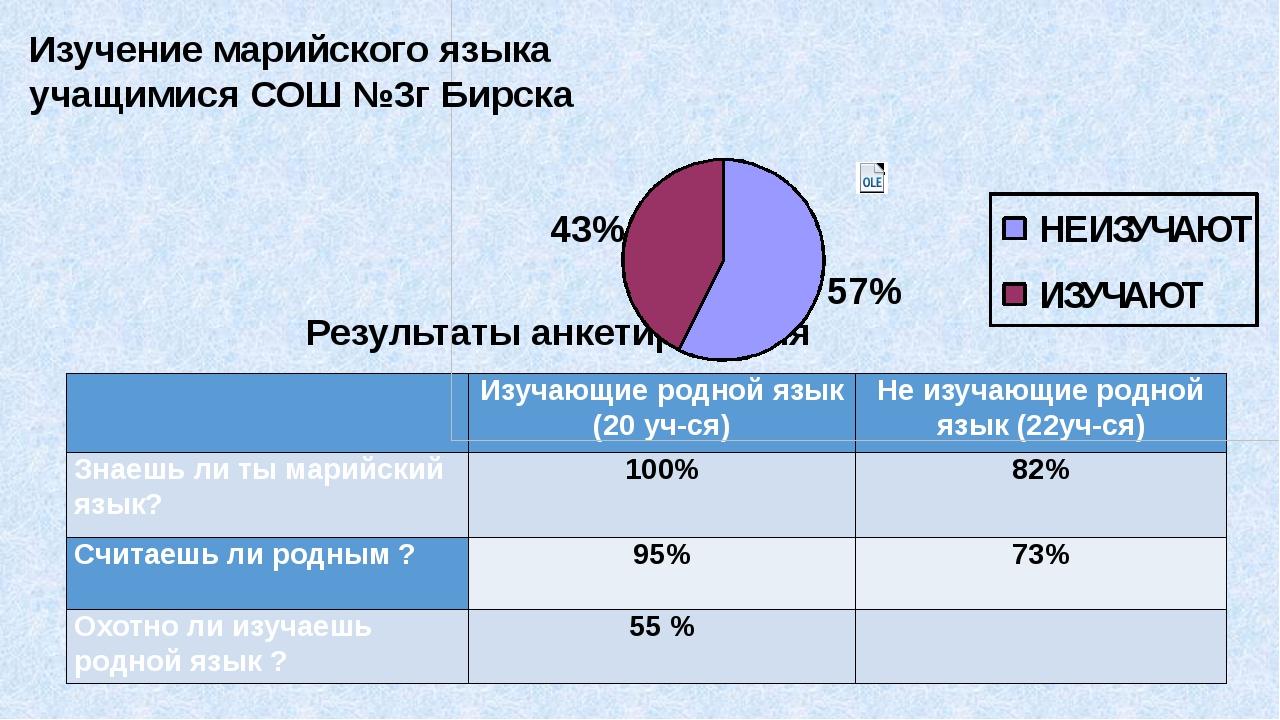 Результаты анкетирования Изучение марийского языка учащимися СОШ №3г Бирска ...