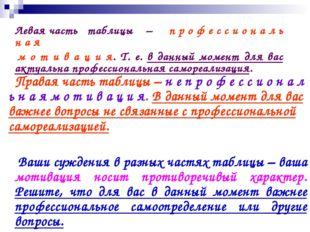 Левая часть таблицы – п р о ф е с с и о н а л ь н а я м о т и в а ц и я. Т.