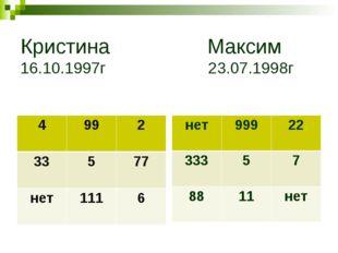 Кристина Максим 16.10.1997г 23.07.1998г 4992 33577 нет1116 нет99922 3