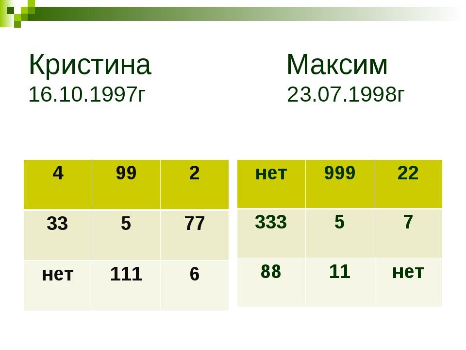 Кристина Максим 16.10.1997г 23.07.1998г 4992 33577 нет1116 нет99922 3...