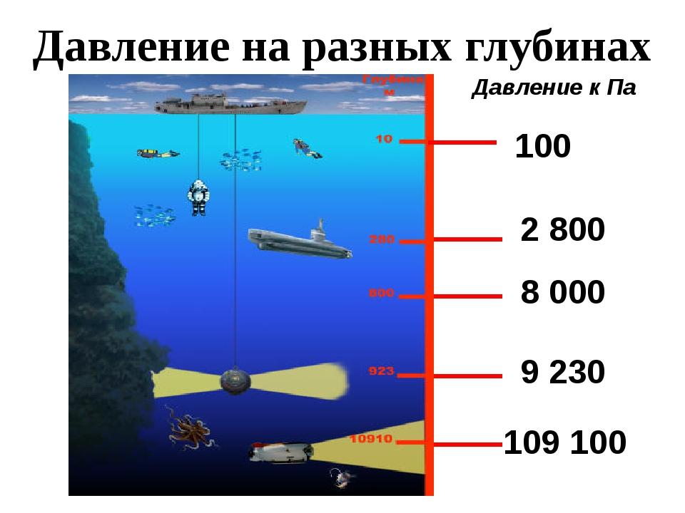 рекорд по глубине погружения среди подводных лодок