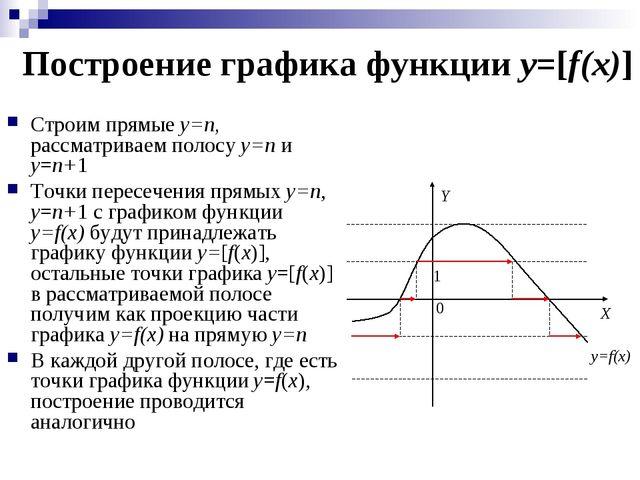 Построение графика функции y=[f(x)] Строим прямые y=n, рассматриваем полосу y...