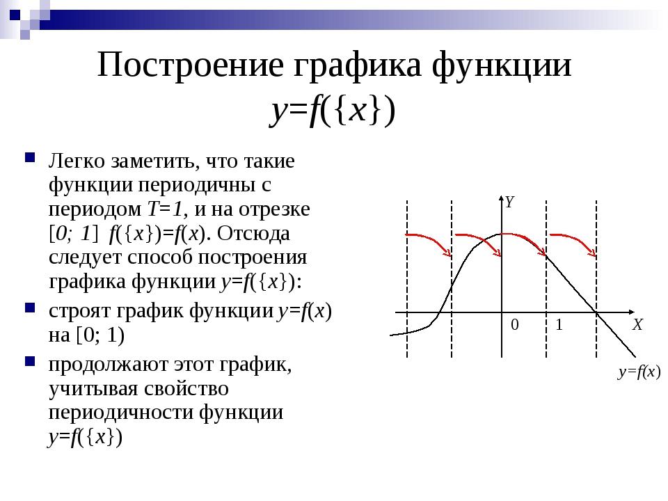 Построение графика функции y=f({x}) Легко заметить, что такие функции периоди...