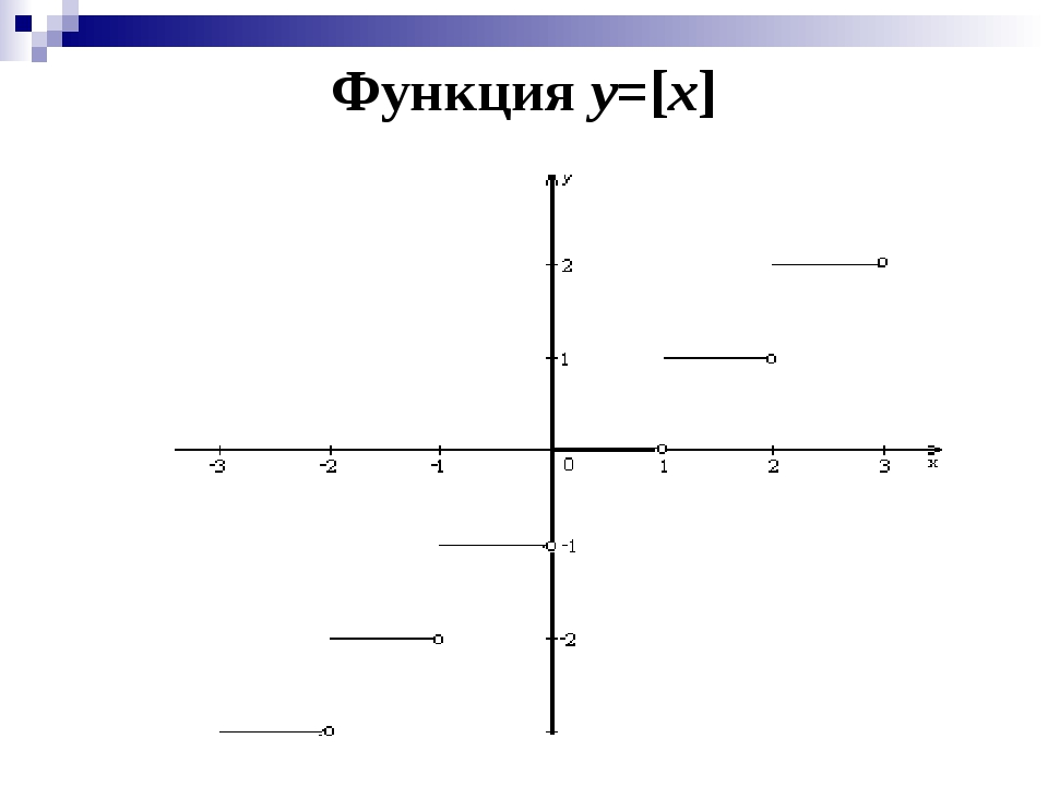 Функция y=[x]