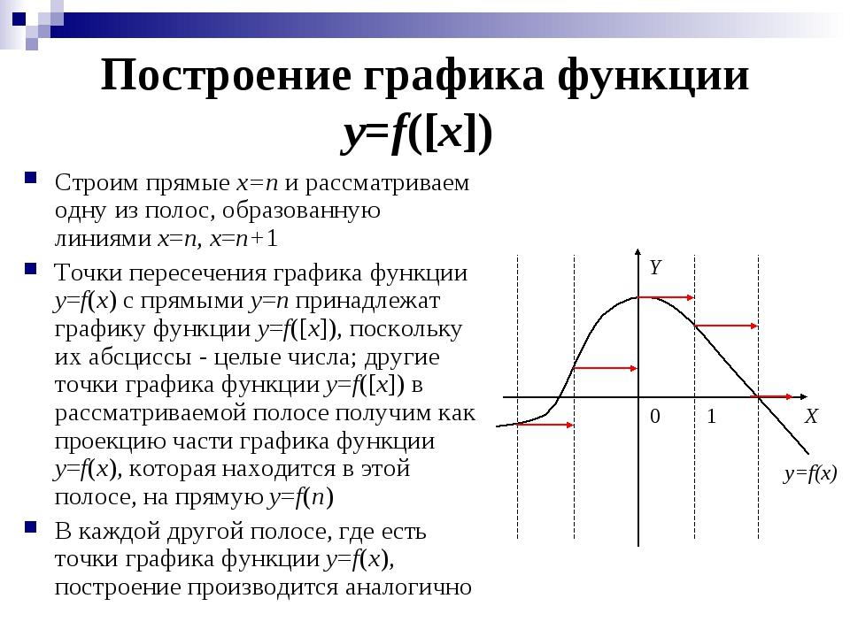 Построение графика функции y=f([x]) Строим прямые x=n и рассматриваем одну из...