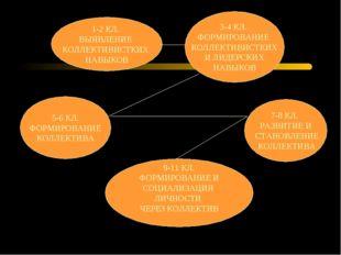 1-2 КЛ. ВЫЯВЛЕНИЕ КОЛЛЕКТИВИСТКИХ НАВЫКОВ 3-4 КЛ. ФОРМИРОВАНИЕ КОЛЛЕКТИВИСТКИ
