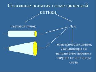Основные понятия геометрической оптики Световой пучок Луч геометрическая лин