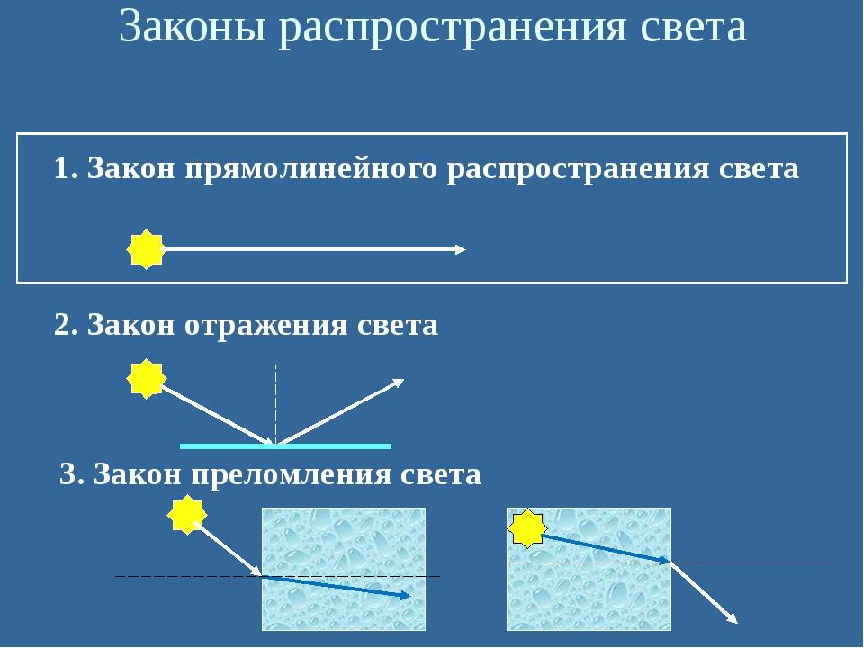 Законы распространения света 1. Закон прямолинейного распространения света 2...