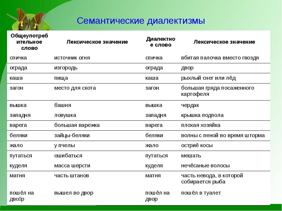 Семантические диалектизмы Общеупотребительное словоЛексическое значениеДиа...