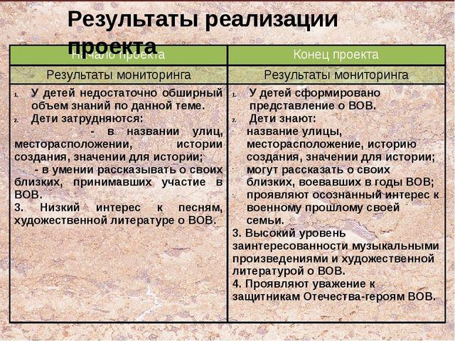Результаты реализации проекта Начало проекта Конец проекта Результаты монитор...