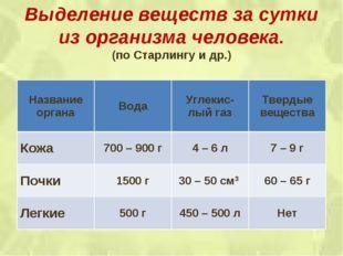 Выделение веществ за сутки из организма человека. (по Старлингу и др.) Назван
