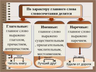 По характеру главного слова словосочетания делятся Глагольные: главное слово